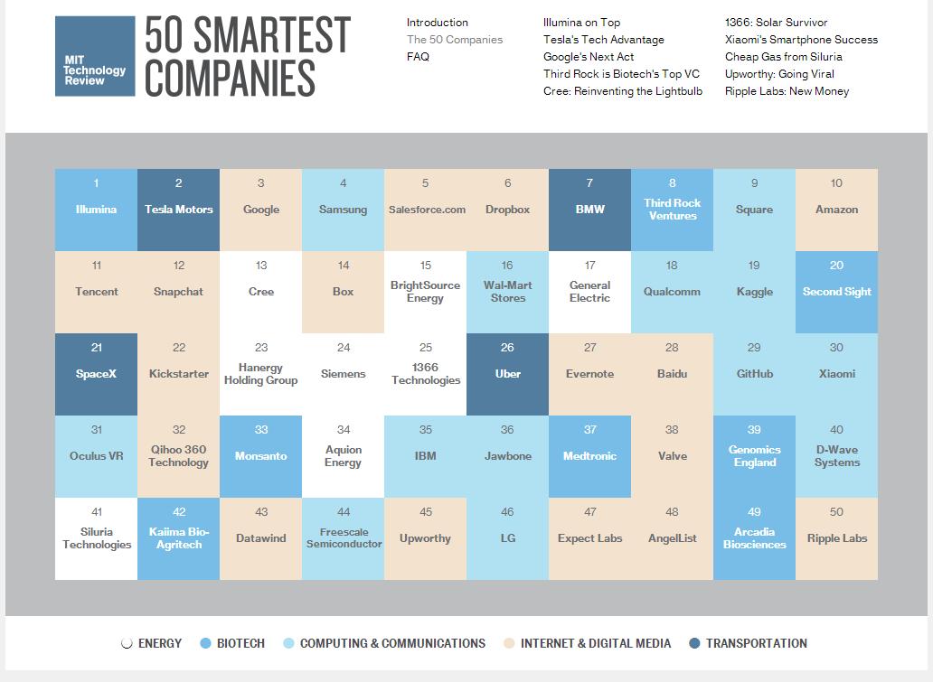 50 empresas inteligentes