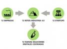 "Convocatoria Programa ""12 Retos de la Industria 4.0"""